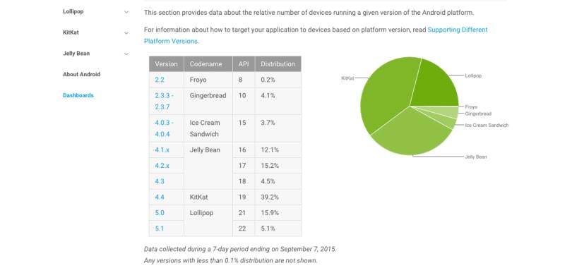 已有不少 Android 用户在品尝棒棒糖了