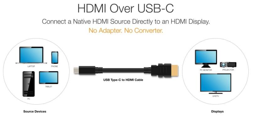 現在起,有更簡單連接 USB-C 與 HDMI 的方式囉