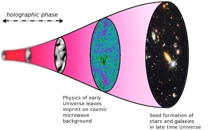 Study offers best evidence yet that we're in a holographic universe
