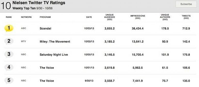 Nielsen Twitter TV Ratings launch with ABC's Scandal in the top spot this week