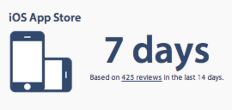 ReviewTimes tracks average Apple App Stores review times