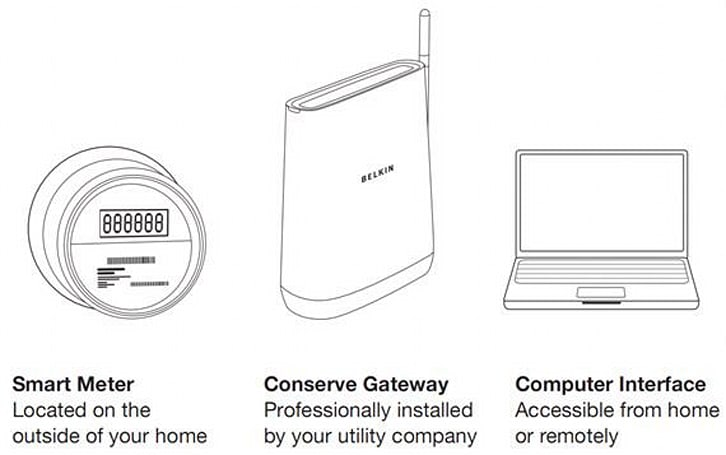 Belkin's Conserve Gateway checks in with the FCC, may be at your utility company