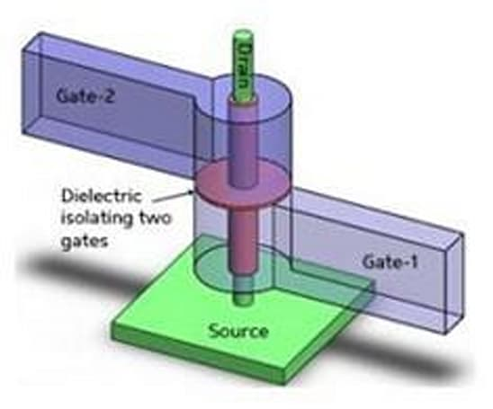 Researchers take nanowire transistors vertical, double up on density
