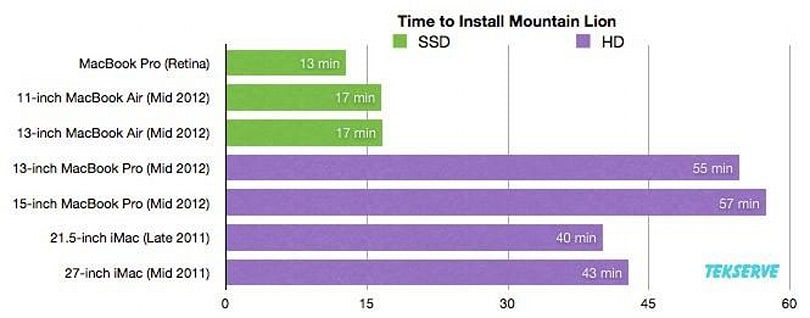 How long will it take to install Mountain Lion?