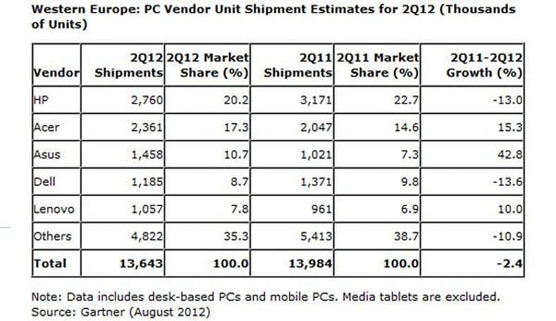 Gartner reports Western Europe desktop shipments down, portable PCs up in Q2 2012