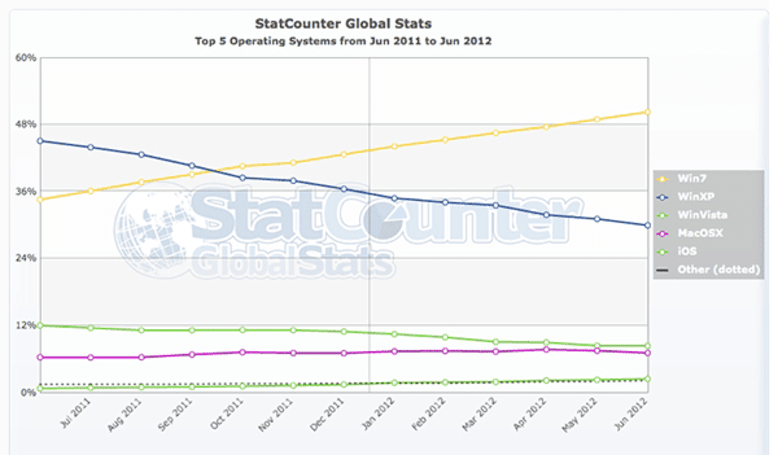 StatCounter: Windows 7 now powering most PCs, passed 50-percent threshold in June