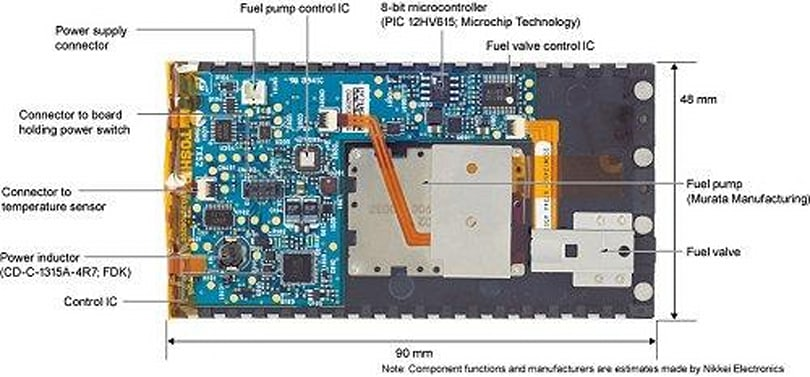 An intensely granular, gripping look inside Toshiba's Dynario fuel-cell