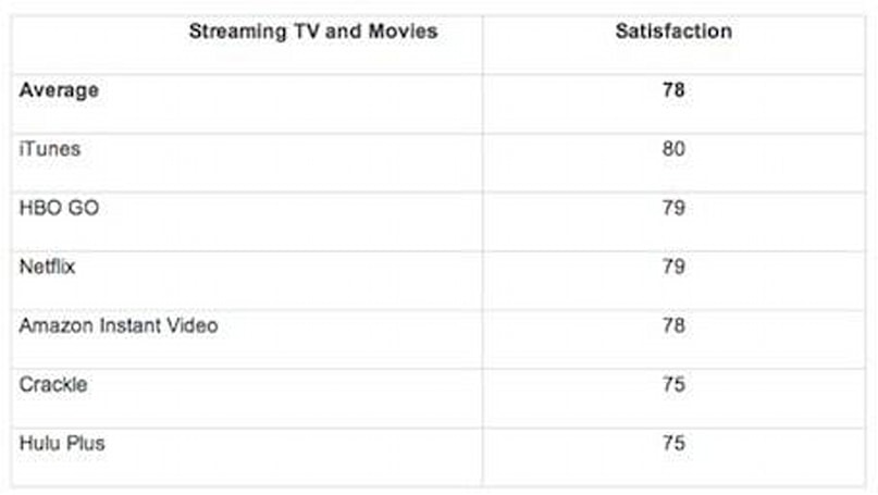 iTunes Store tops ForeSee survey for video streaming satisfaction