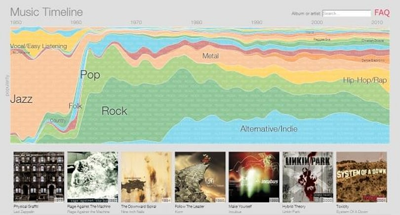 Google is mapping the history of modern music