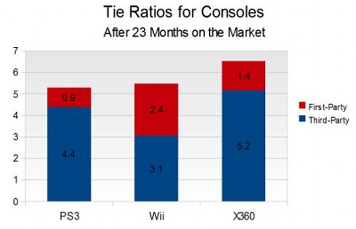 100 comments at least: Console attach rates