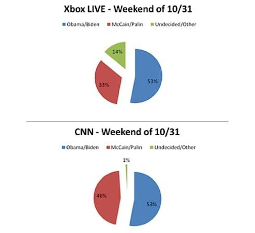 Xbox Live US presidential election poll results