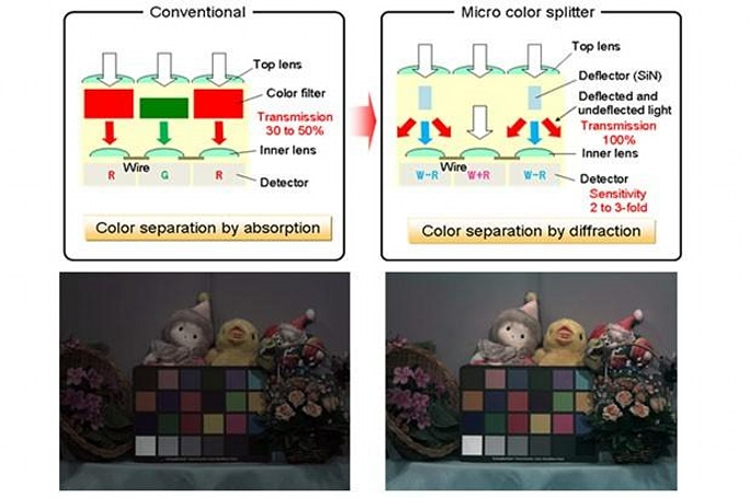 Panasonic shows micro color splitters that double up image sensor acuity