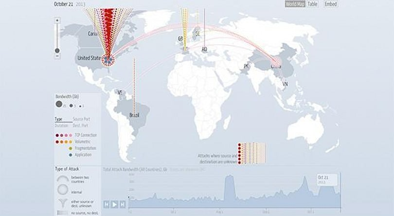 Visualized: global DDoS attacks animated and mapped by Google