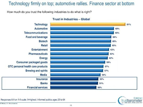 Tech industry is world's most trustworthy, says new survey