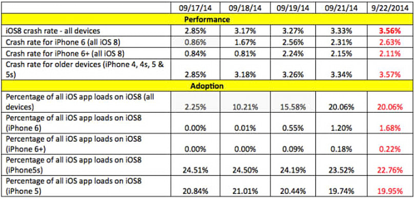 Crittercism offers some interesting statistics about iOS 8's crash rate