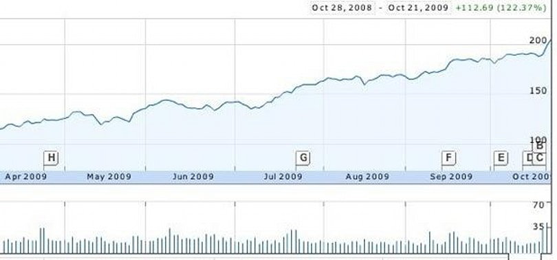 AAPL hits all-time high