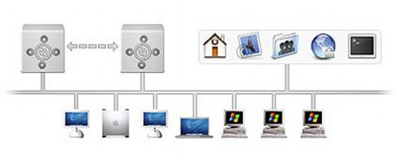 The strange tale of Active Directory support in OS X