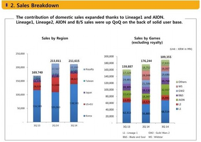 NCsoft's third quarter report is glowing; WildStar's revenues are not