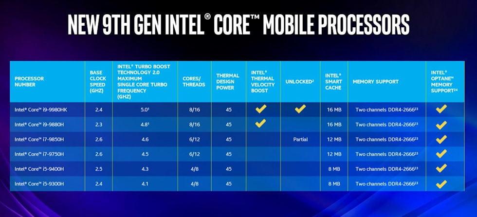 Intel's 9th-gen laptop CPUs also reach up to 5GHz