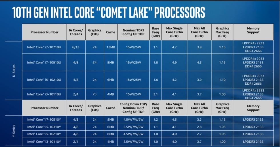 Intel's 10th-gen CPUs for powerful ultraportables will reach