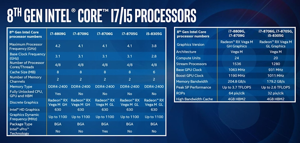 Intel unveils its first chips with AMD's Vega graphics