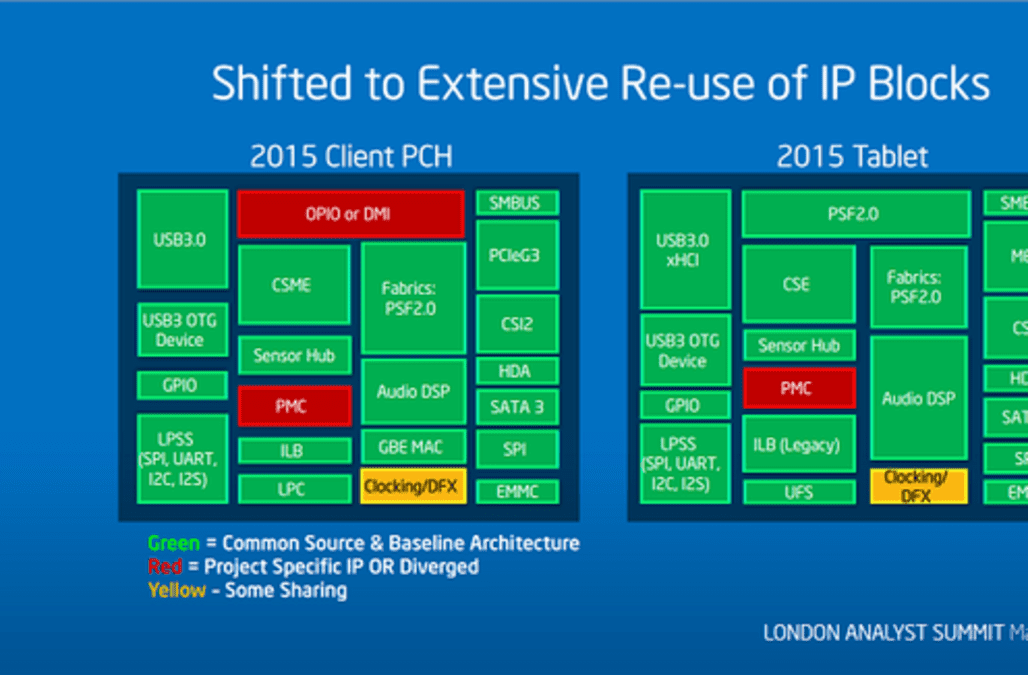 Intel's Bold Corporate Reorganization Could Pay Off - AOL Finance