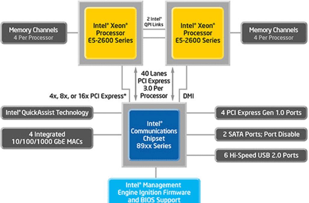 Is Cavium Inc  Really Threatening Intel Corporation's Xeon