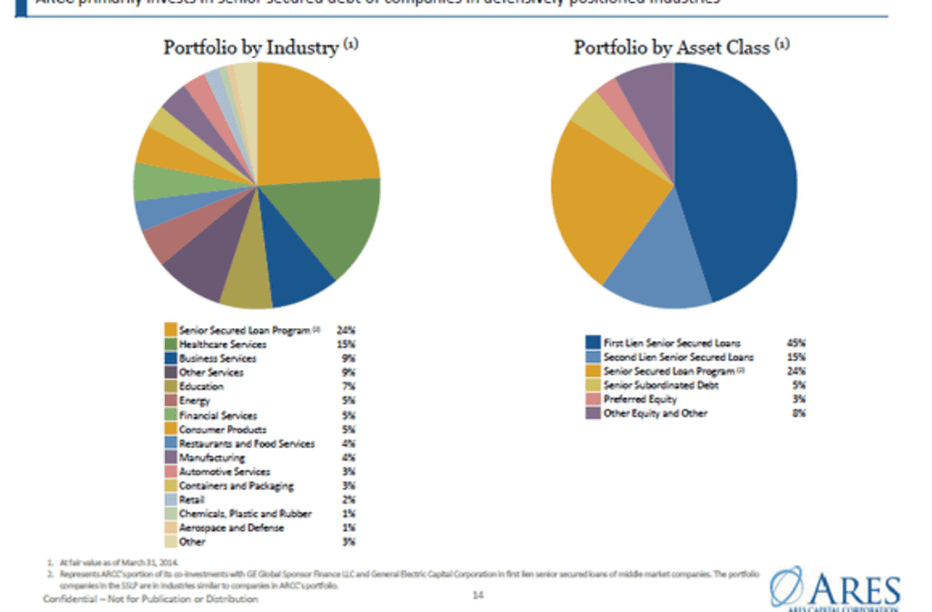 Ares Capital Corporation: An Industry Leader And A Dividend