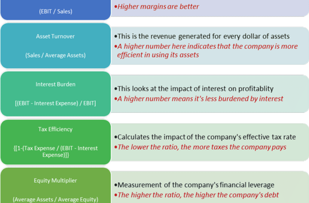 A Financial Ratio Analysis of Weatherford International plc