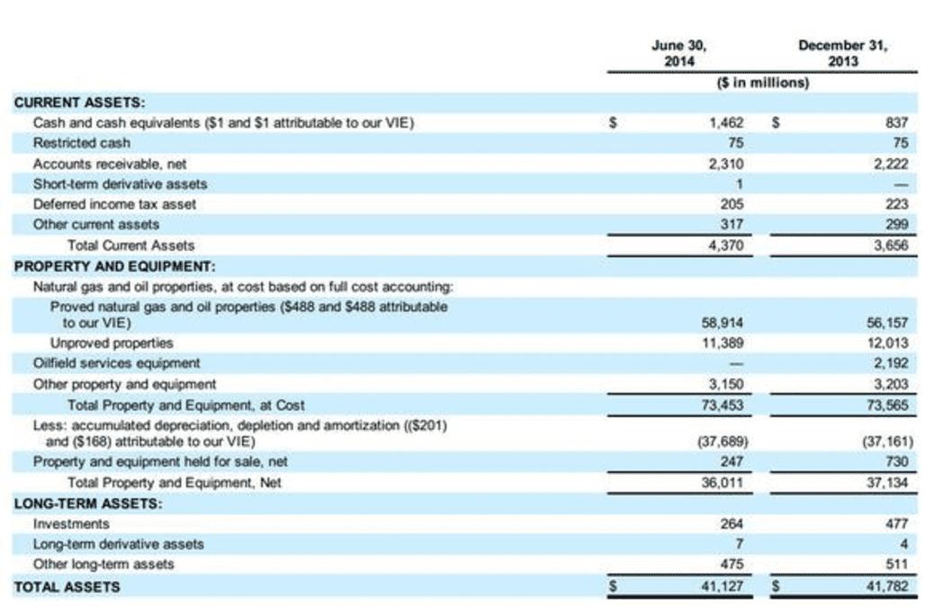 A Balance Sheet Analysis Of Chesapeake Energy Corporation Aol Finance