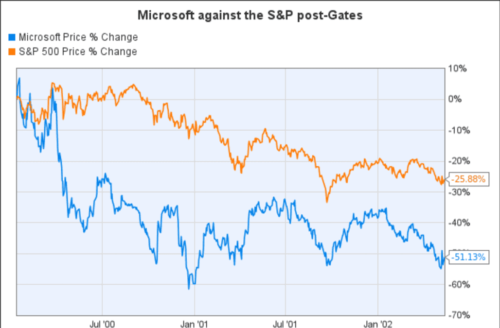 Microsoft CEO Search Drama Is Reason for Apple Investors to Be