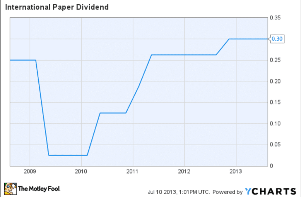 international paper dividend history Below is a dividend history chart for ip, showing historical dividends prior to the most recent $02625 declared by international paper co: ip dividend history date.