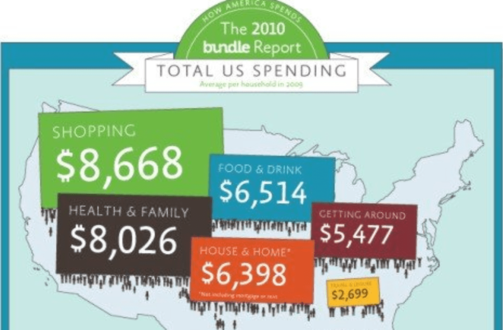 U.S. states, cities where Americans spend the most - AOL Finance
