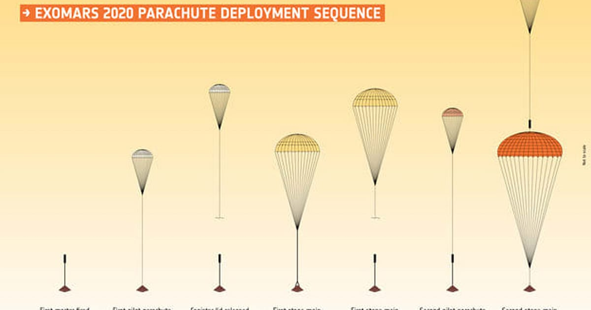 Second failure of ExoMars parachute test throws schedule in jeopardy 1