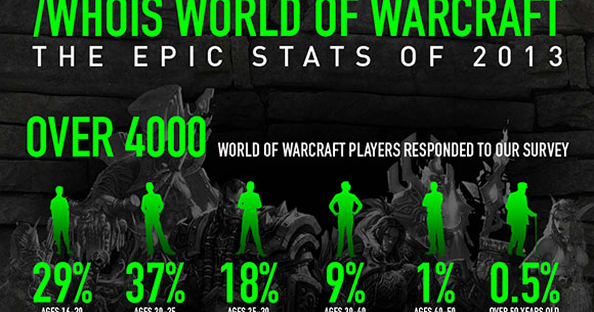 Razer posts results of their WoW player survey