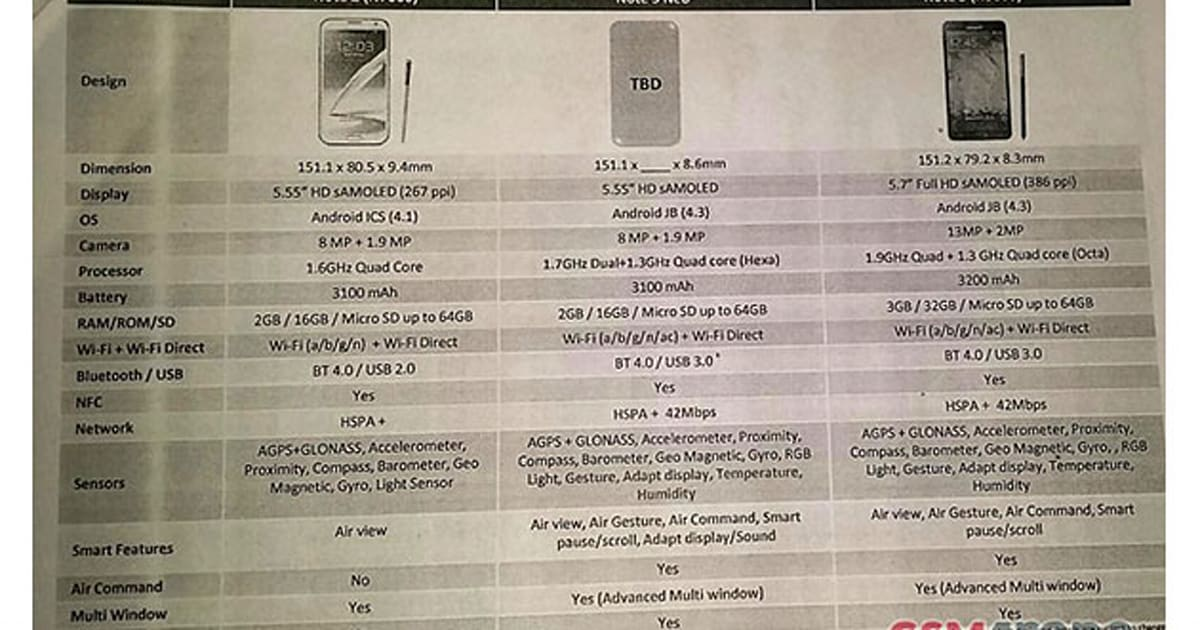 Samsung leak points to cut-down Galaxy Note 3 'Neo' with six