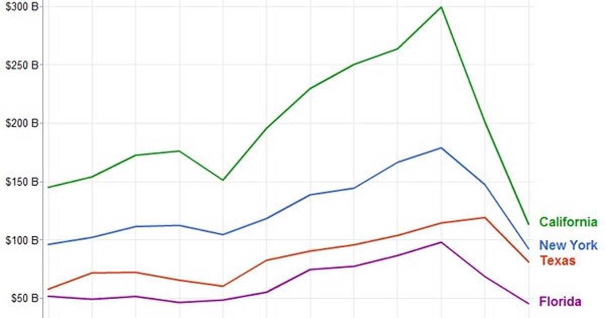 Visualized Google Charts The Rise And Fall Of United