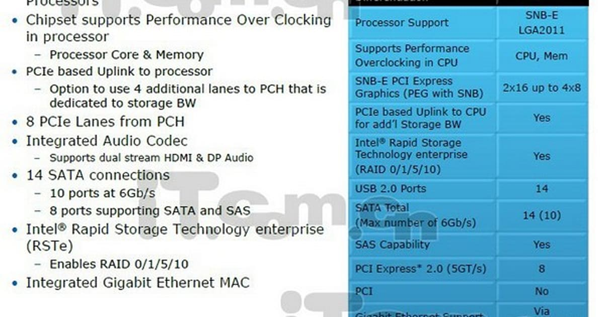 Intels of Intel's X79 chipset exposed: 14 USB 2 0 ports but