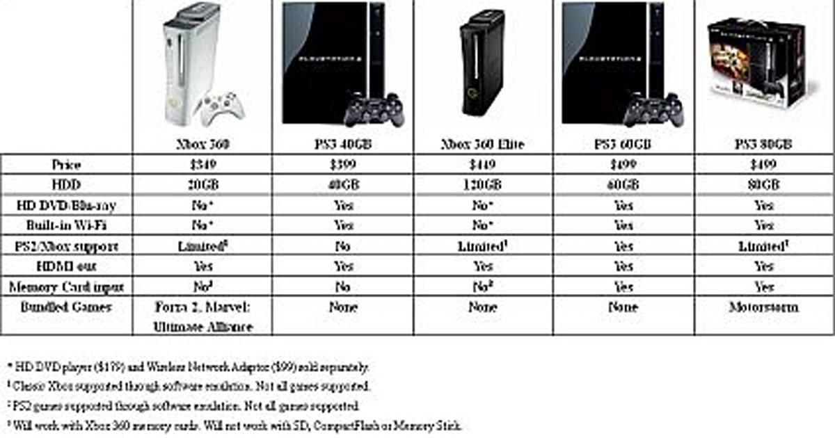Comparison: Is the 40GB PS3 such a bad deal?