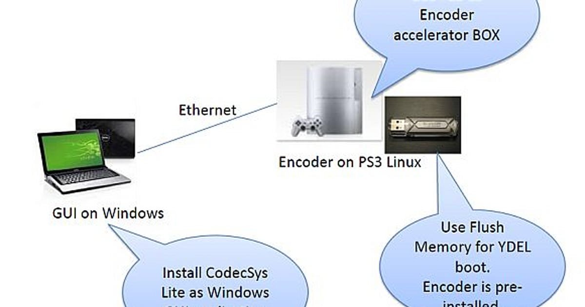 H 264 encoder coming to PS3