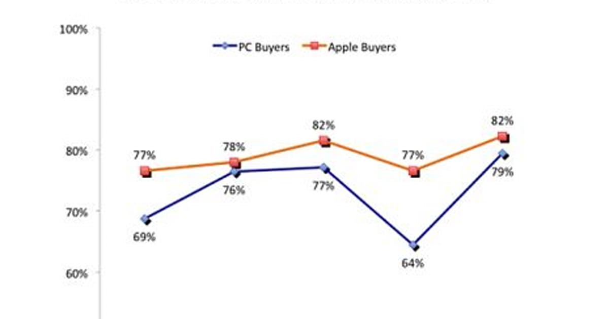 Temkin Group study finds satisfied Mac users