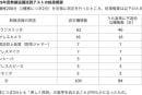 総務省、基準値超え無線機器リストを公表。試験対象の84%が不適合。利用者が電波法違反に