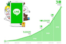 Line messaging app doubles size in seven months, has 300 million users