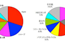 iPhone was Japan's best-selling smartphone in 2011, Android more than comfy as well