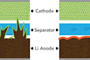 Scientists discover how to make safer lithium batteries