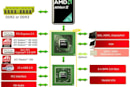 AMD's integrated 785G graphics platform review roundup