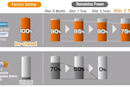 Sanyo Eneloop lite Ni-MH rechargeable batteries are cheap, less filling
