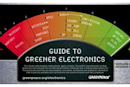 Greenpeace posts latest Guide to Greener Electronics: Sony Ericsson first, Nintendo in dead last