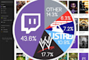 ​Twitch streams more live video than the WWE, MLB and ESPN combined