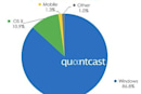 Quantcast: Apple share of OS growing while Microsoft shrinks slightly